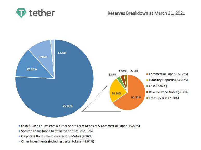 Структура активов компании Tether