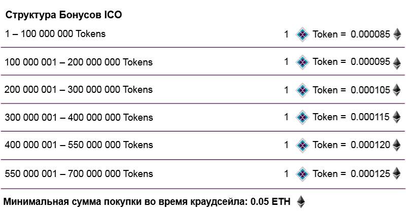 Структура Бонусов ICO DIW