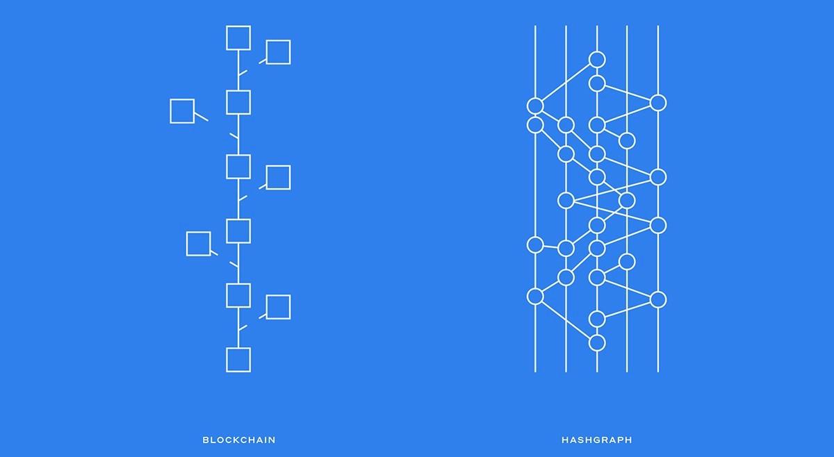 Слева — структура сети блокчейна; справа — структура хэшграфа.