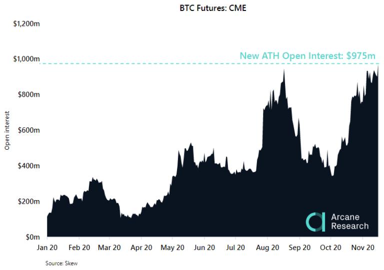 Открытый интерес по биткоин-фьючерсам на бирже CME