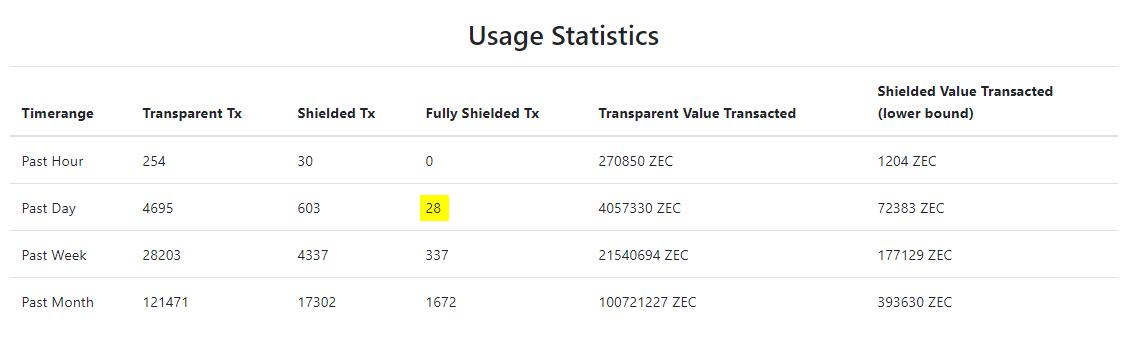 T-адреса прозрачны как и обычные биткоин-транзакции