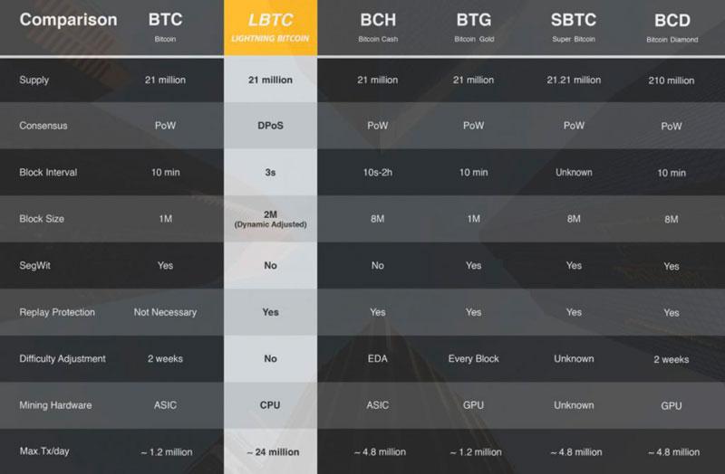 Сравнительная таблица форков сети биткоин
