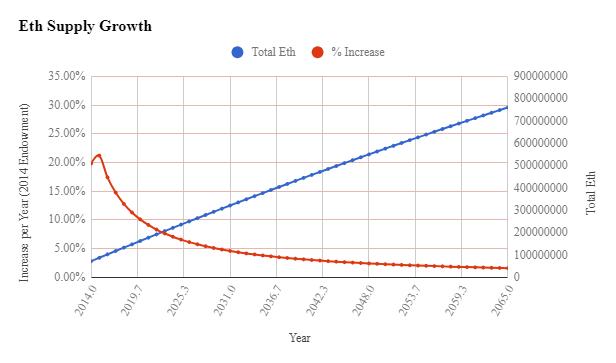 Прогноз движения курса Ethereum