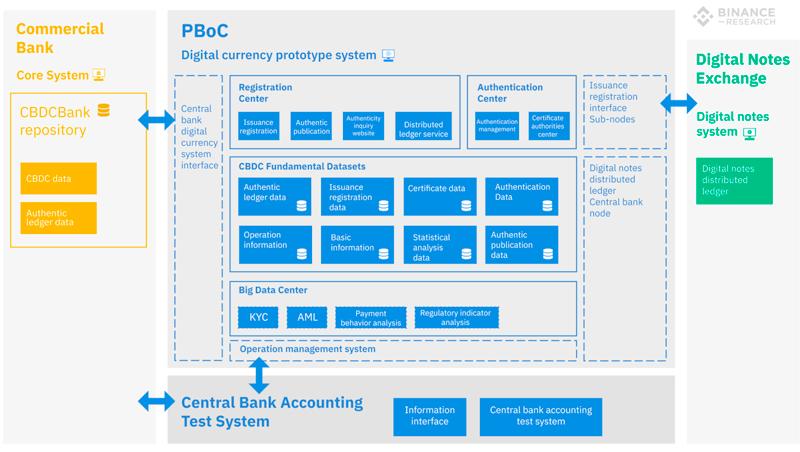 Принципиальная схема работы прототипа китайской CBDC