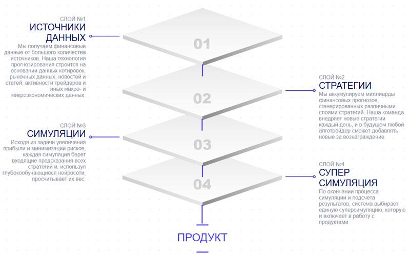 Структура работы платформыMirocana