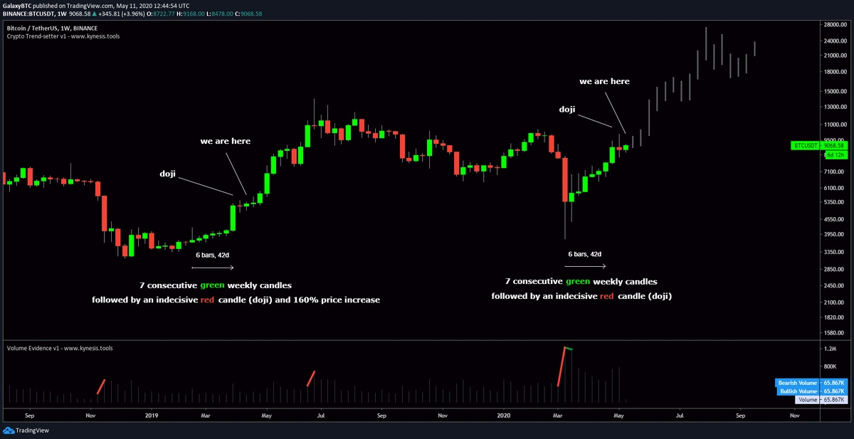 Тенденция роста курса биткоина на графике