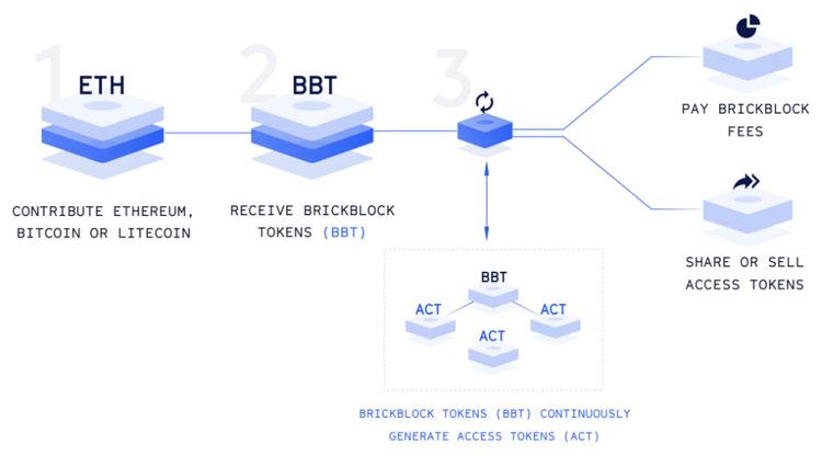 Схема движения средств в экосистемеBrickblock