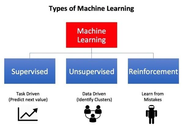 Типы машинного обучения