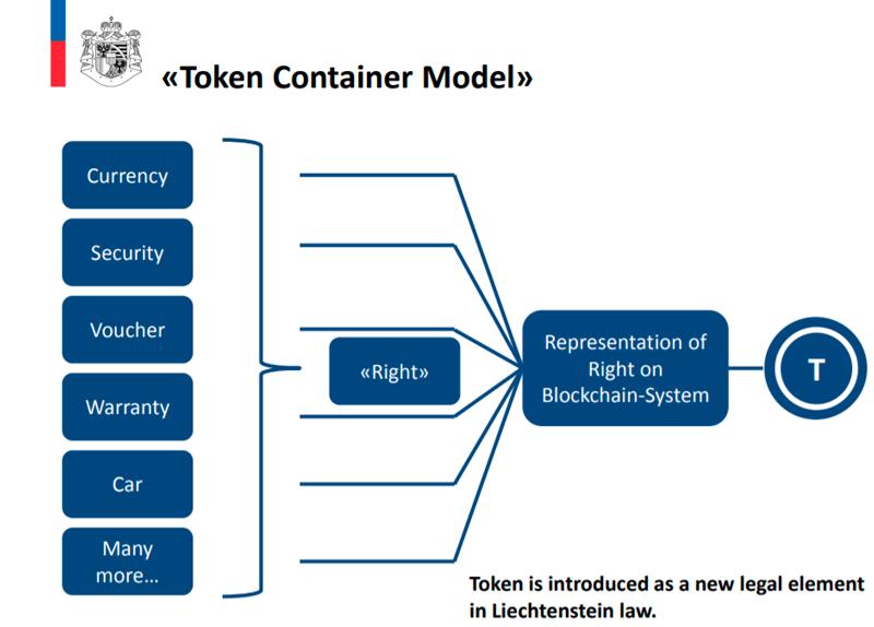 «Модель контейнеров токенов» (TCM)