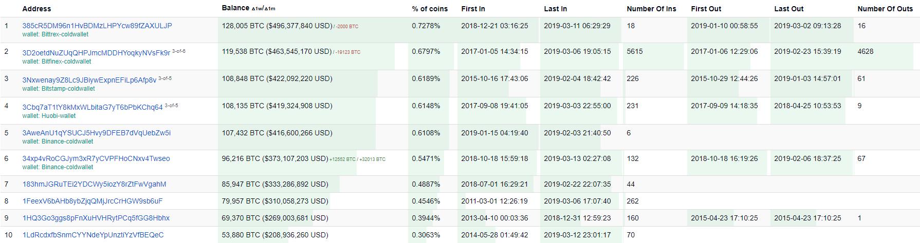 ТОП-10 биткоин-кошельков по состоянию на 14.03.2019 г.