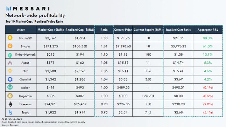 ТОП-10 криптовалют по соотношению совокупной базисной стоимости