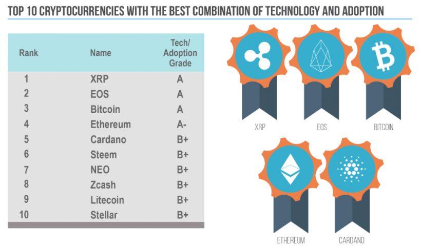 Рейтинг ТОП-10 криптовалют по технологии и распространению