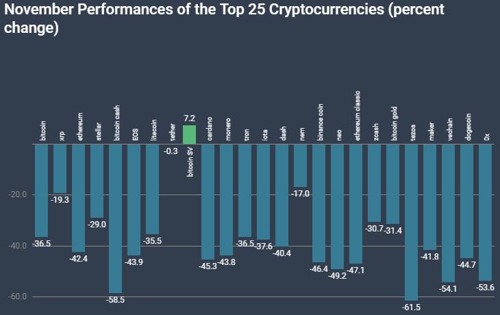 Динамика Top-25 криптовалют по CoinMarketCap