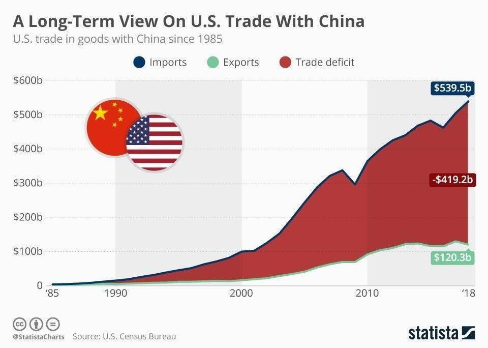 Торговый дефицит США стремительно растет с 1990 года