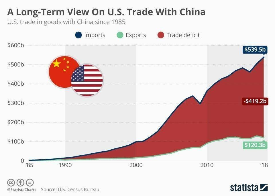 Торговый дефицит США растет с 1990 года
