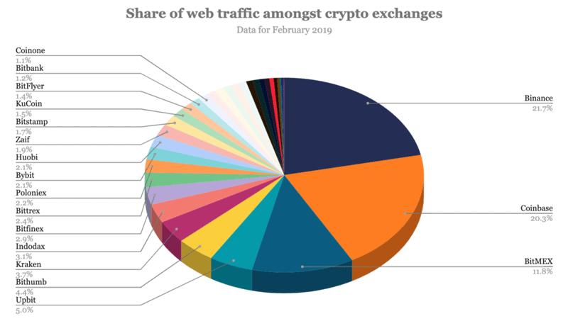 Доли бирж на криптовалютном рынке