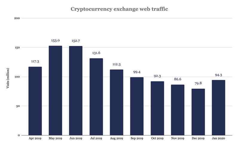 Трафик бирж криптовалют