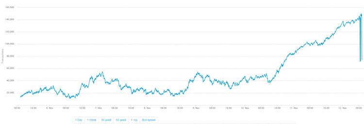 Рост неподтвержденных транзакций в сети биткоина
