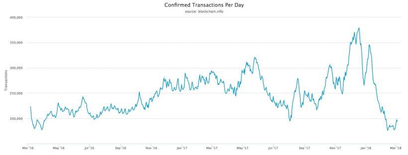 Количество подтвержденных транзакций в блокчейне биткоина