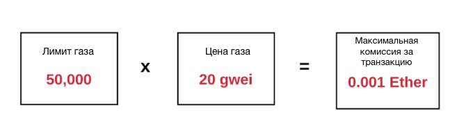 Рассчет Газ (GAS) для совершения транзакции
