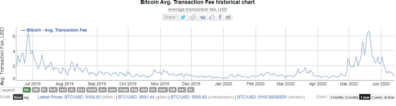 Транзакционные сборы в сети биткоина