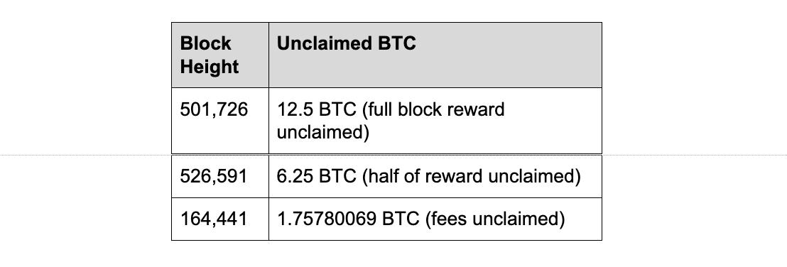 Невостребованные вознаграждения за биткоин-транзакции