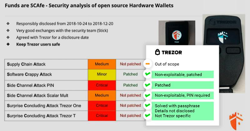 Безопасность криптокошелька Trezor