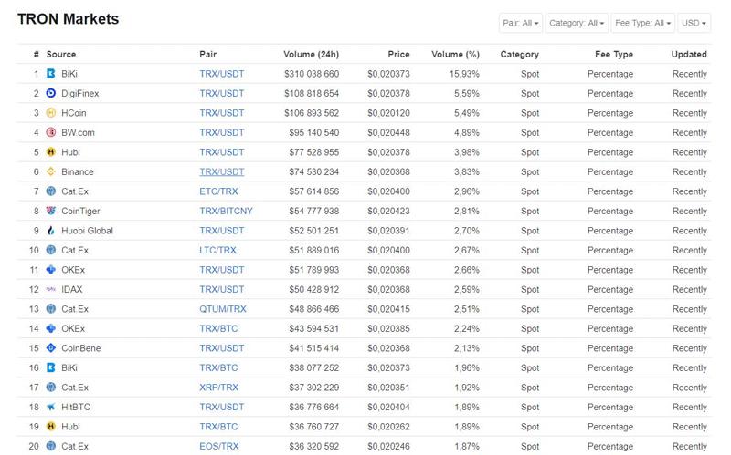 Криптовалютные биржи которые торгуют TRON (TRX)