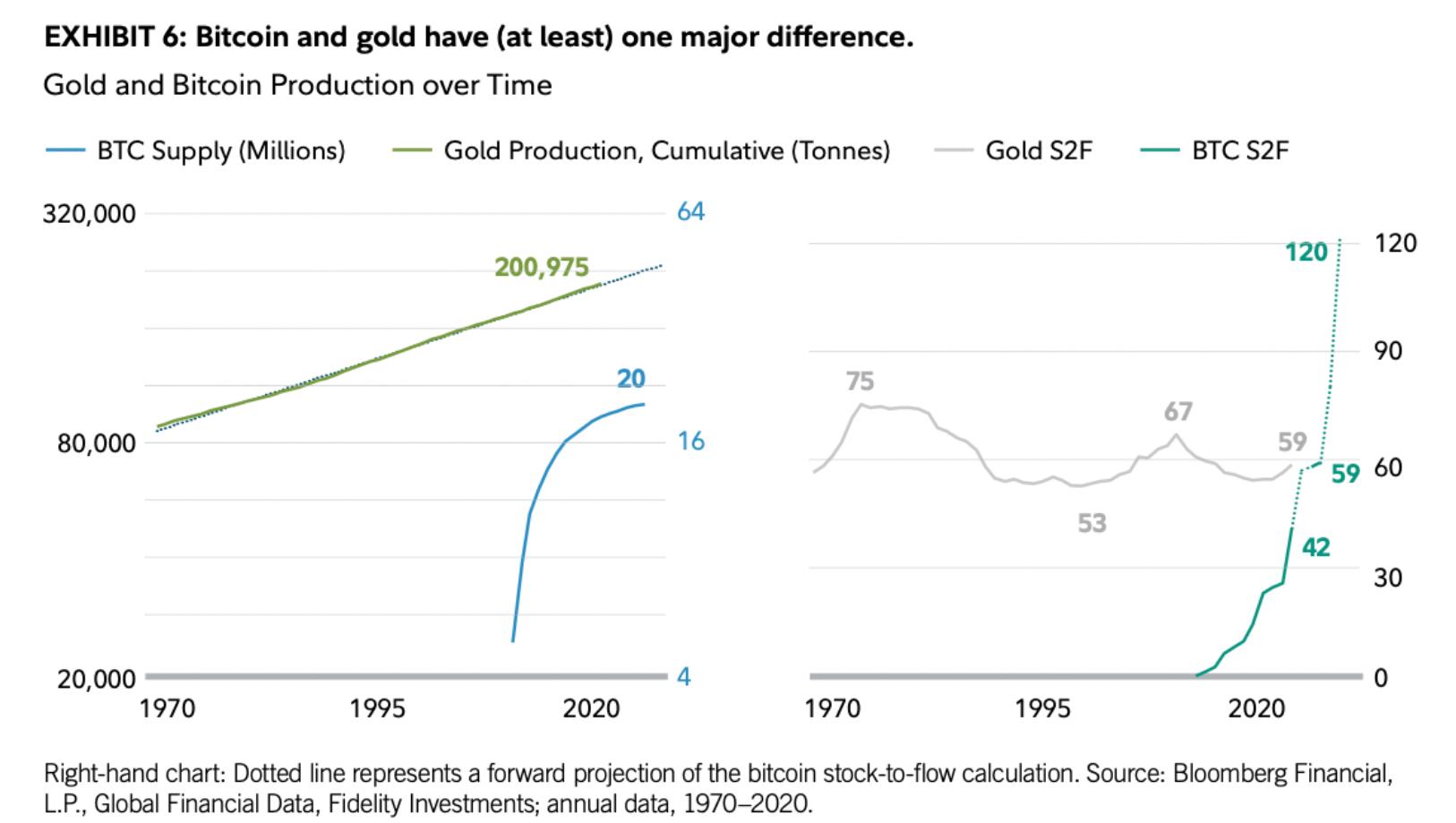 Сравнение предложения биткоина и золота