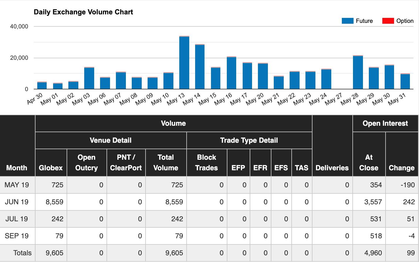 Анализ криптовалютного рынка по отчету о биткоин-фьючерсы