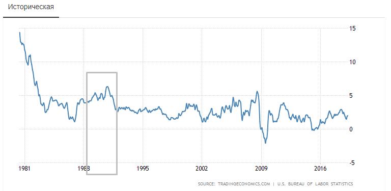 Динамика инфляции в США с 1980 года