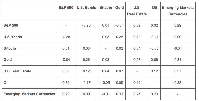 Корреляция биткоина с крупными рыночными индексами