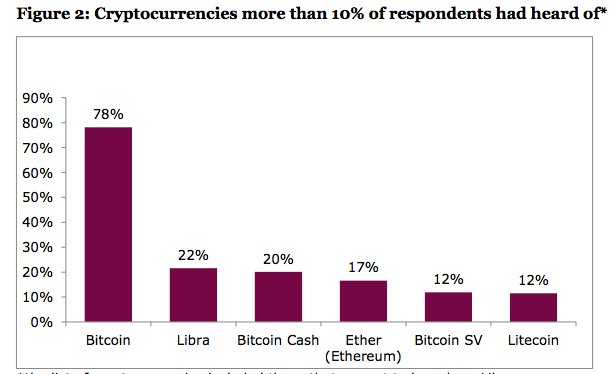 Уровень популярности различных криптовалют