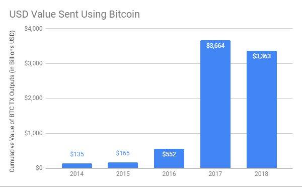Объем биткоин-транзакций в годовом разрезе за период 2014−2018 годов