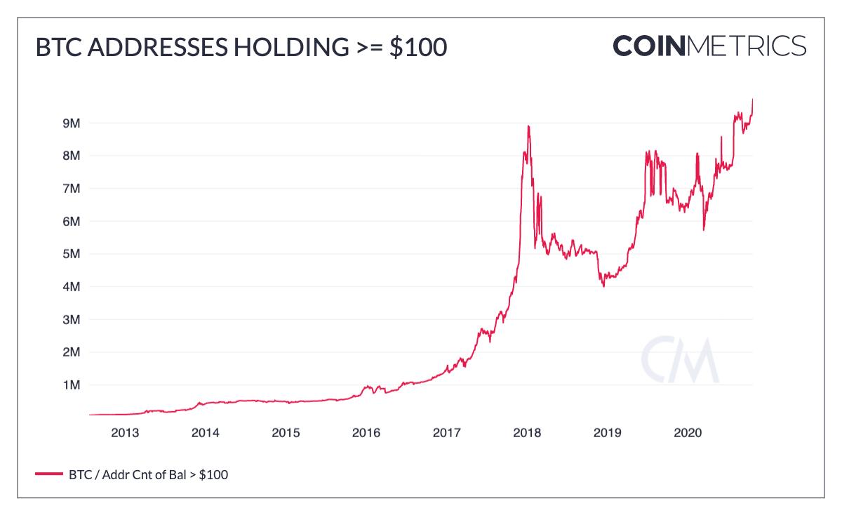 Увеличение числа держателей биткоина
