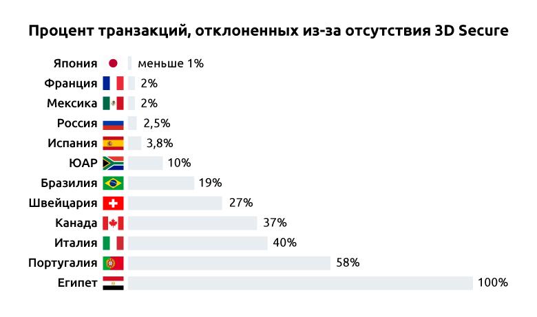В каких странах банки отклоняют криптовалютные транзакции