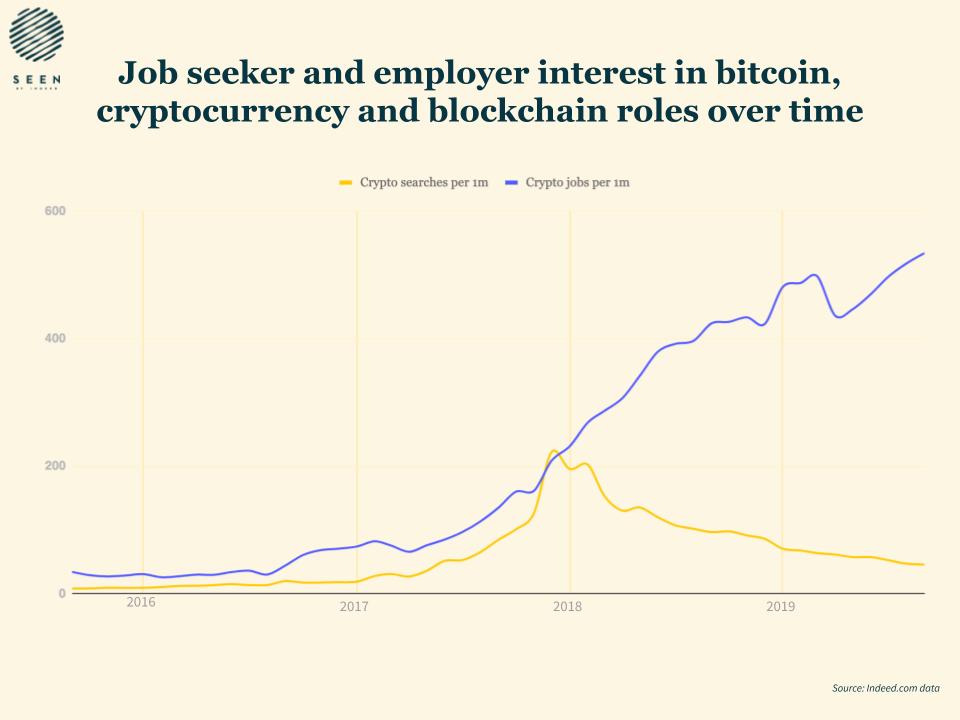 Количество вакансий связанных с криптоиндустрией с 2016 по 2019
