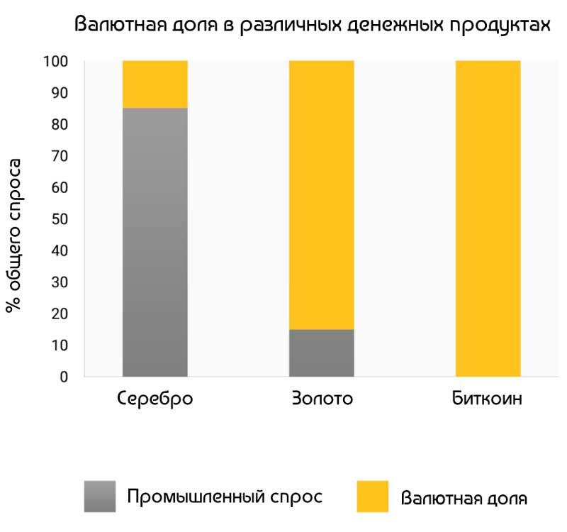Валютная доля в различных денежных продуктах
