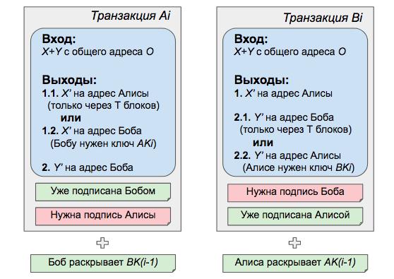 Финальный вид транзакций, используемых для платежного канала