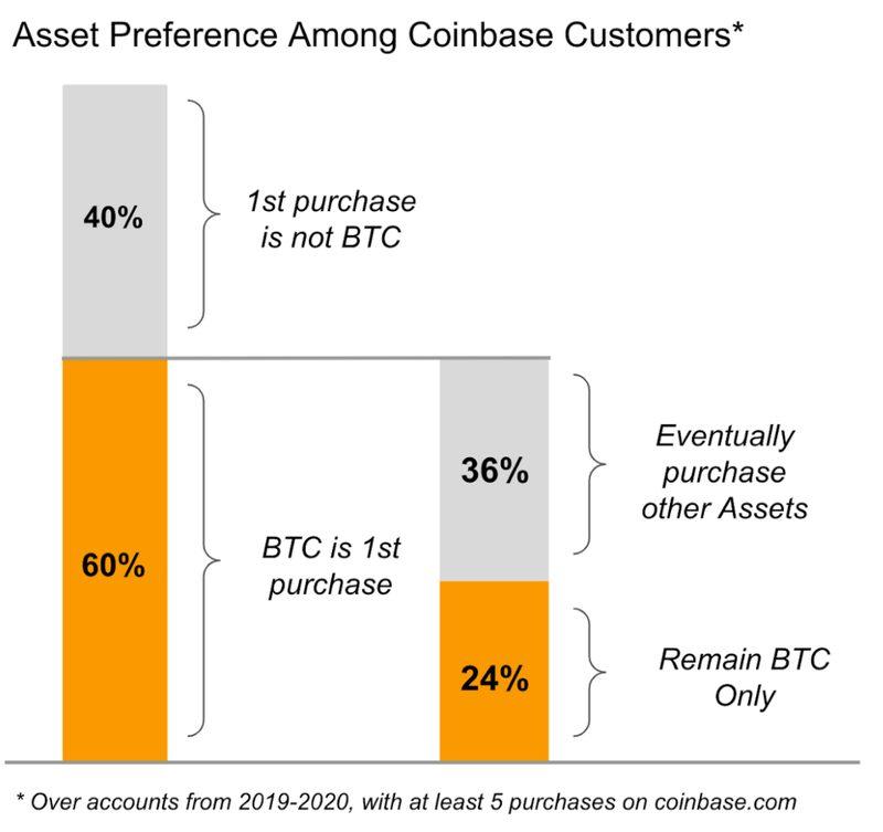 60% биткоин-инвесторов совершают ещё как минимум 4 покупки