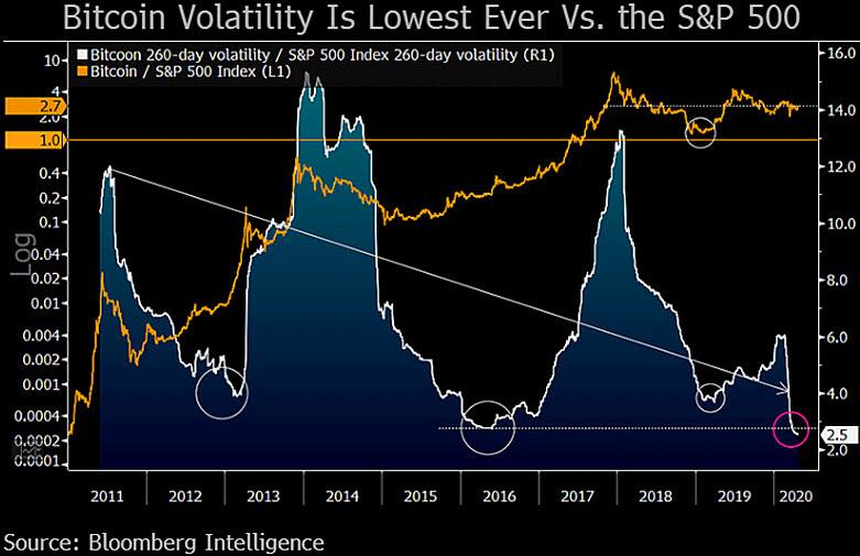 Волатильность биткоина относительно S&P 500