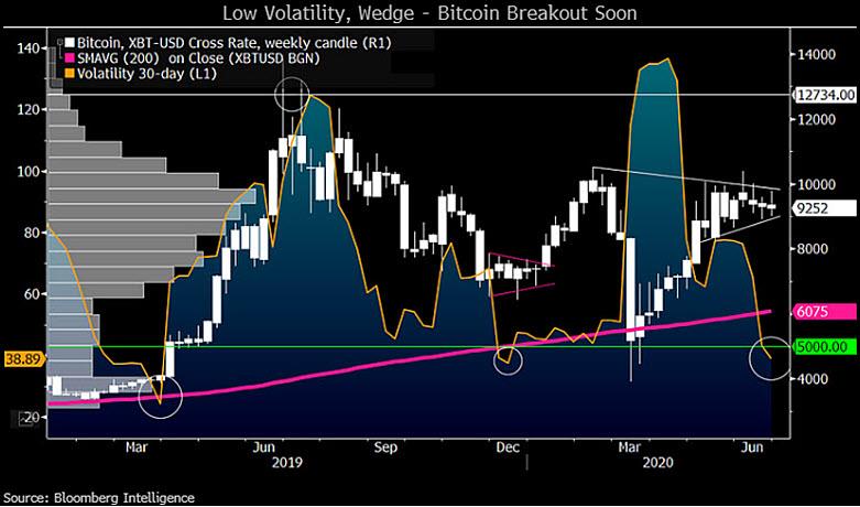 Аналитика ценового графика биткоина от Bloomberg Intelligence