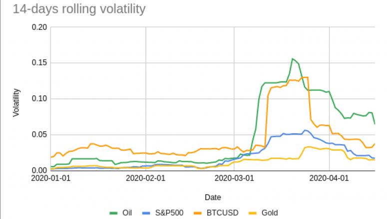 Сравнение волатильности нефти, S&P 500 биткоина и золота