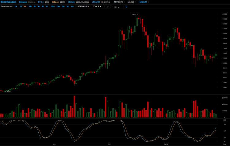 Восстановление рынка криптовалюты