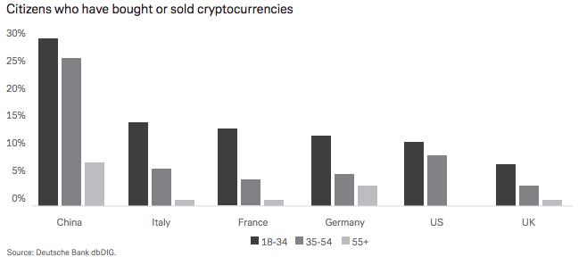 Возрастной срез среди людей, торговавших криптовалютами, по странам