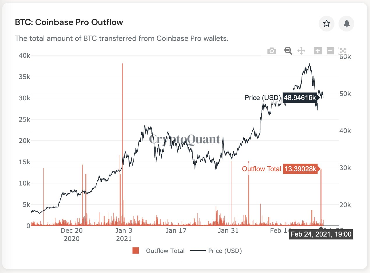 13 000 биткоинов покинули биржу Coinbase