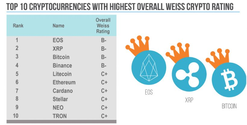 Рейтинг ТОП-10 криптовалют на 2019 год, от аналитиков Weiss Ratings