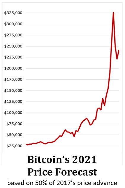 Прогноз роста цены биткоина в 2021 году