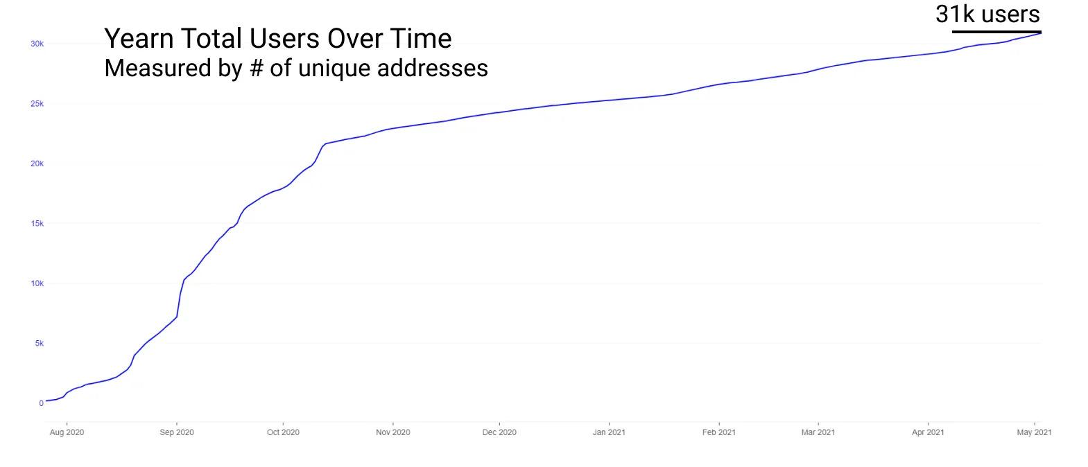 Количество пользователей Yearn Finance