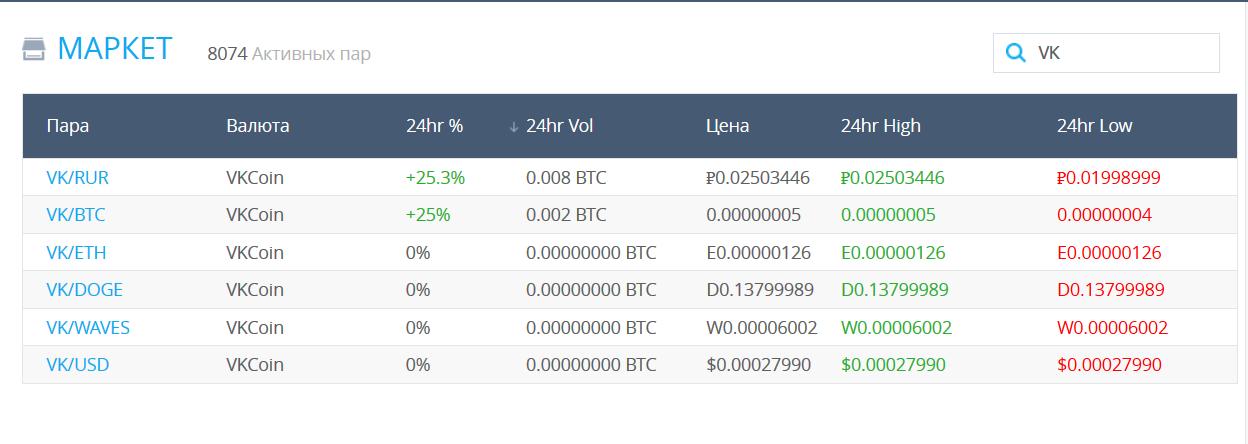 Криптовалюта VK Coin торгуется на бирже Yobit в паре VK/BTC